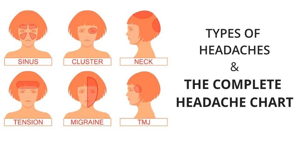 Headache chart types of headaches causes symptoms treatments